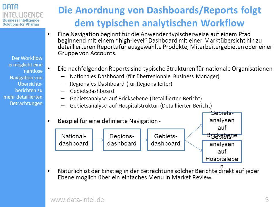 Die Anordnung von Dashboards/Reports folgt dem typischen analytischen Workflow