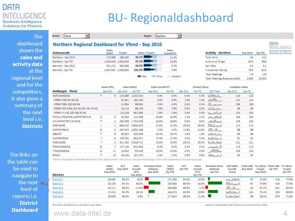 BU- Regionaldashboard