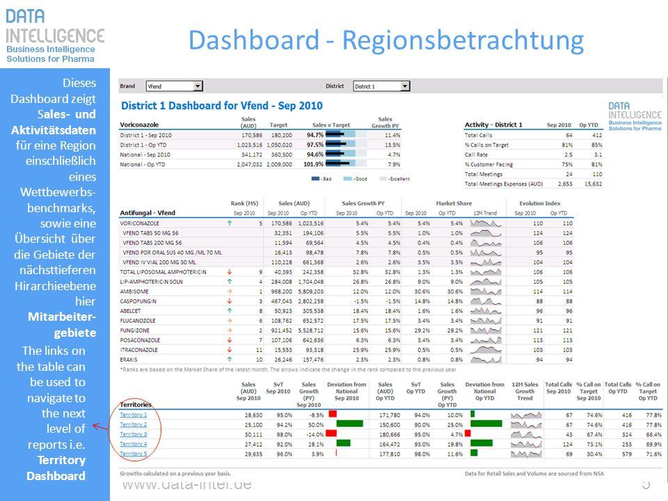 Dashboard - Regionsbetrachtung