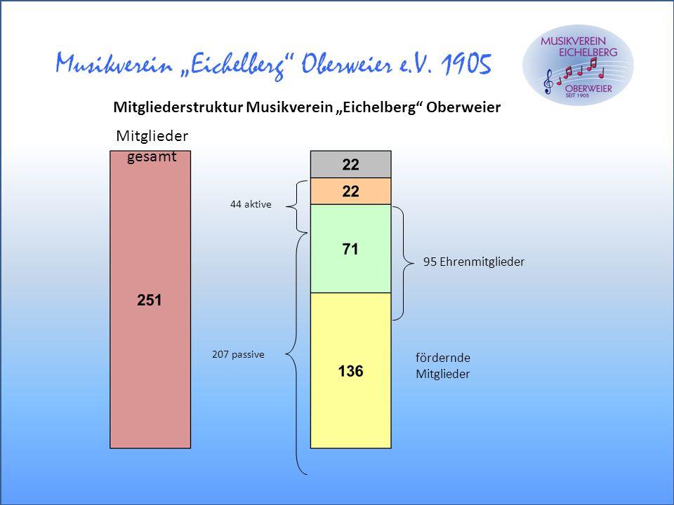 """Mitgliederstruktur Musikverein """"Eichelberg Oberweier"""