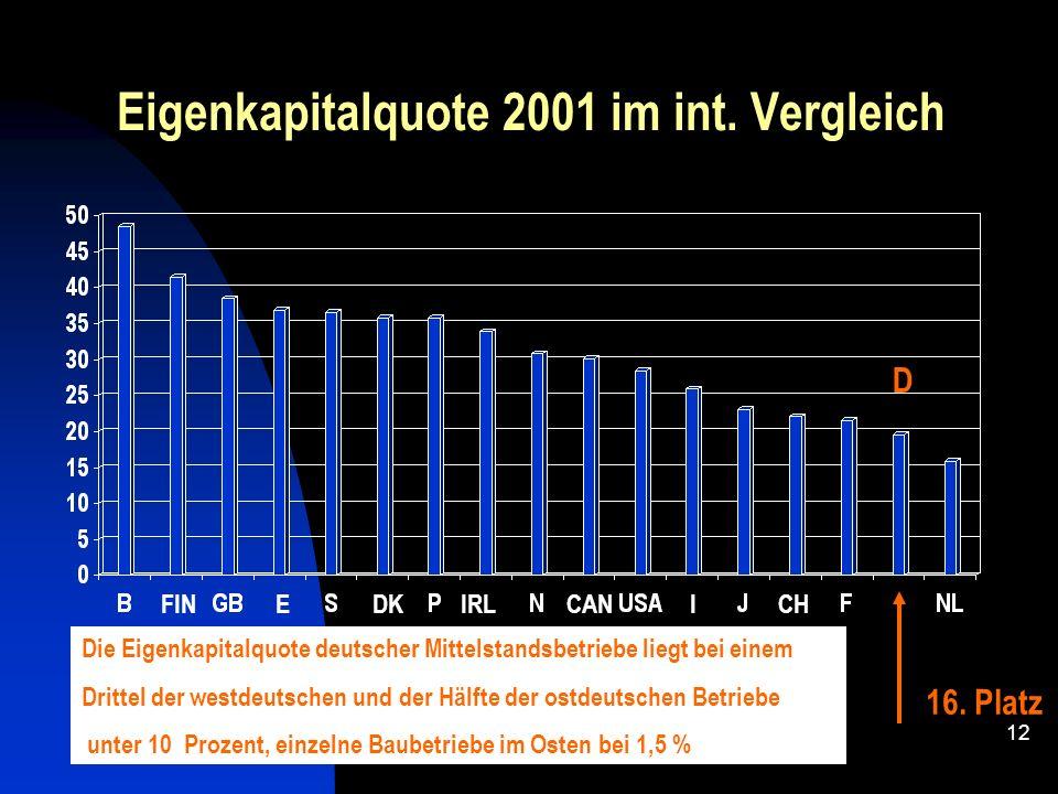 Eigenkapitalquote 2001 im int. Vergleich