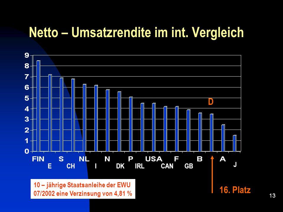 Netto – Umsatzrendite im int. Vergleich