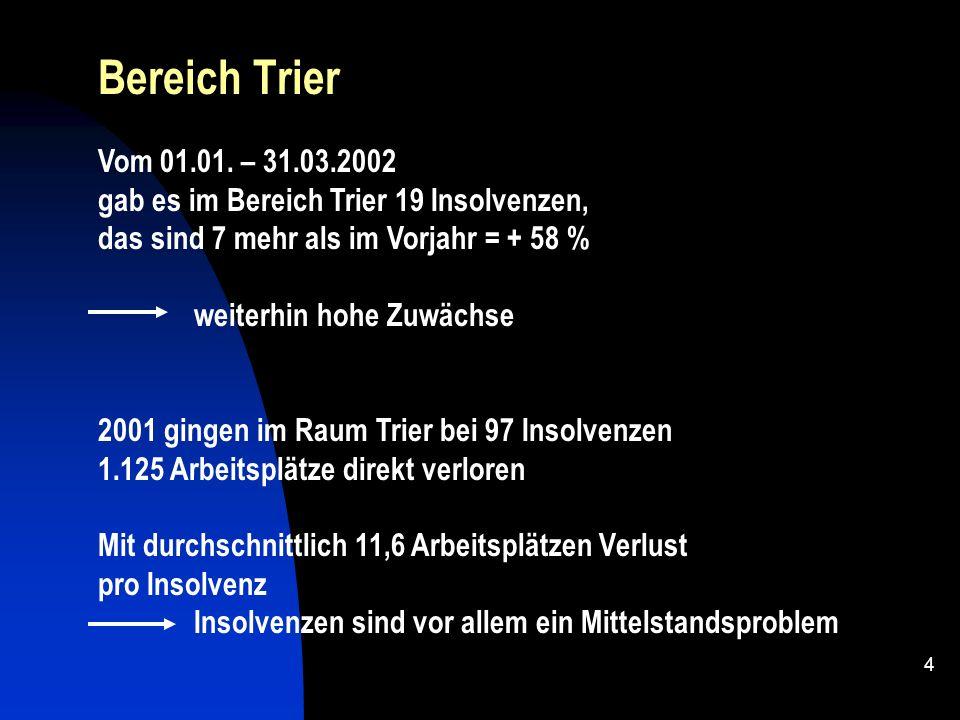 Bereich Trier Vom 01.01. – 31.03.2002. gab es im Bereich Trier 19 Insolvenzen, das sind 7 mehr als im Vorjahr = + 58 %