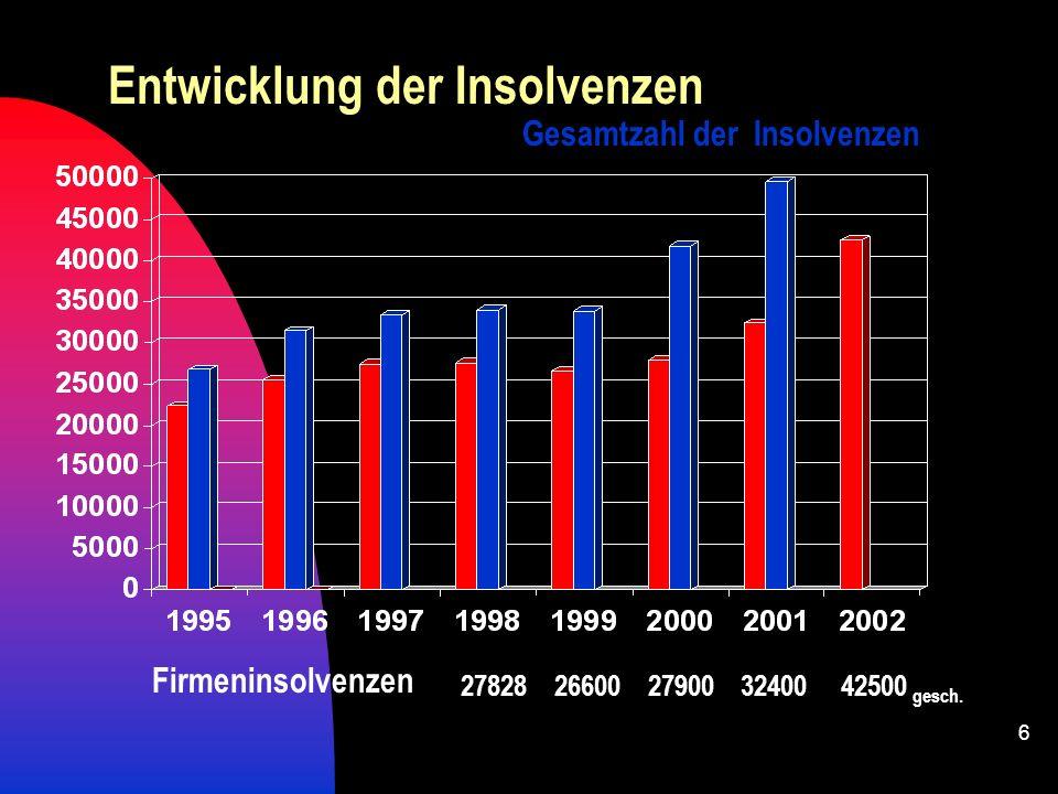 Entwicklung der Insolvenzen