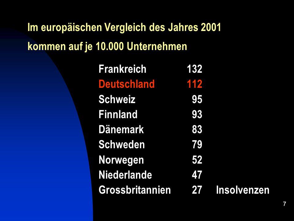 Im europäischen Vergleich des Jahres 2001 kommen auf je 10
