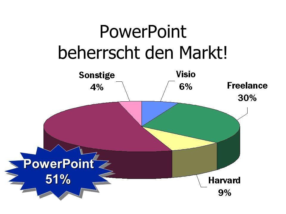 PowerPoint beherrscht den Markt!