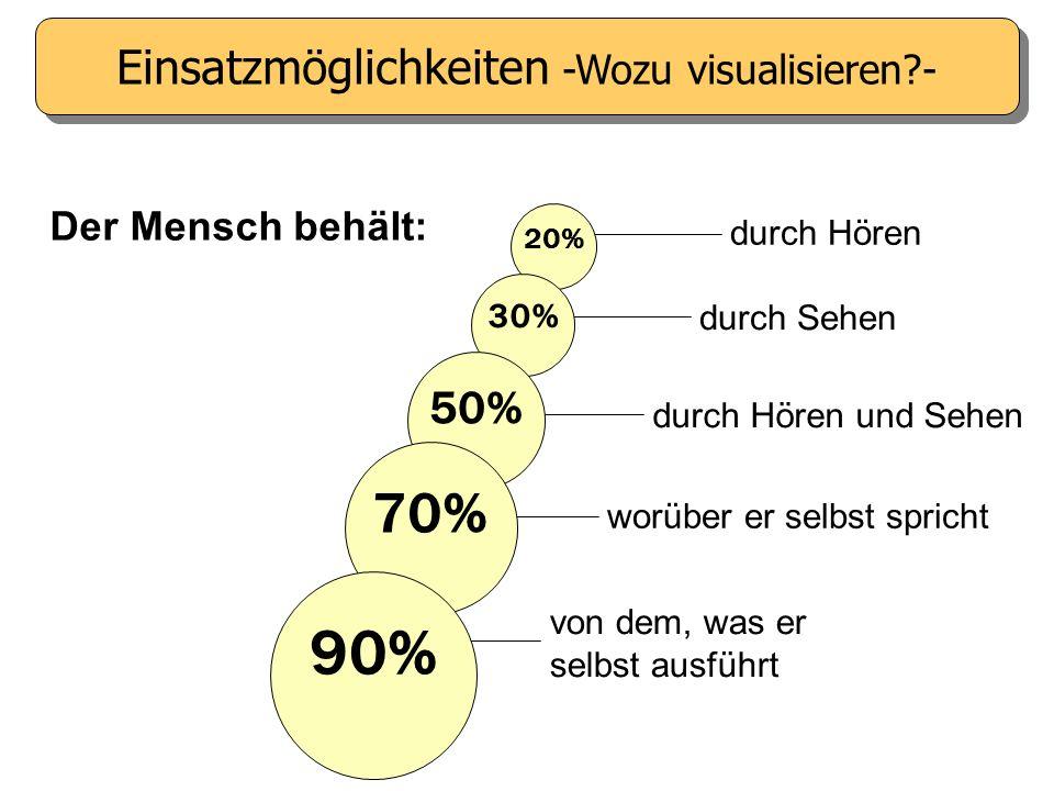 Einsatzmöglichkeiten -Wozu visualisieren -