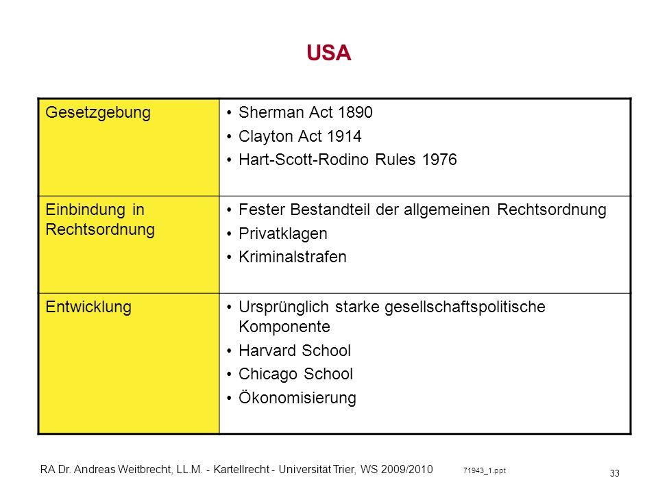 USA Gesetzgebung Sherman Act 1890 Clayton Act 1914