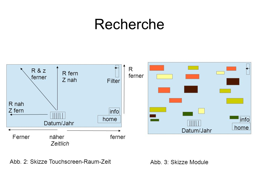 Recherche R R & z R fern ferner ferner Z nah Filter R nah Z fern info