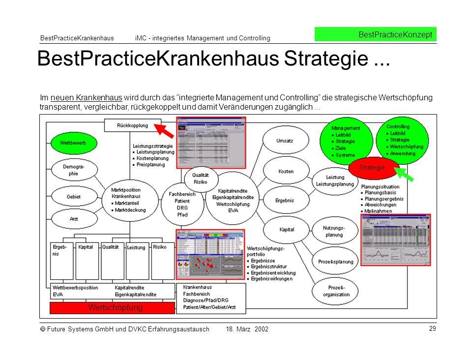 BestPracticeKrankenhaus Strategie ...