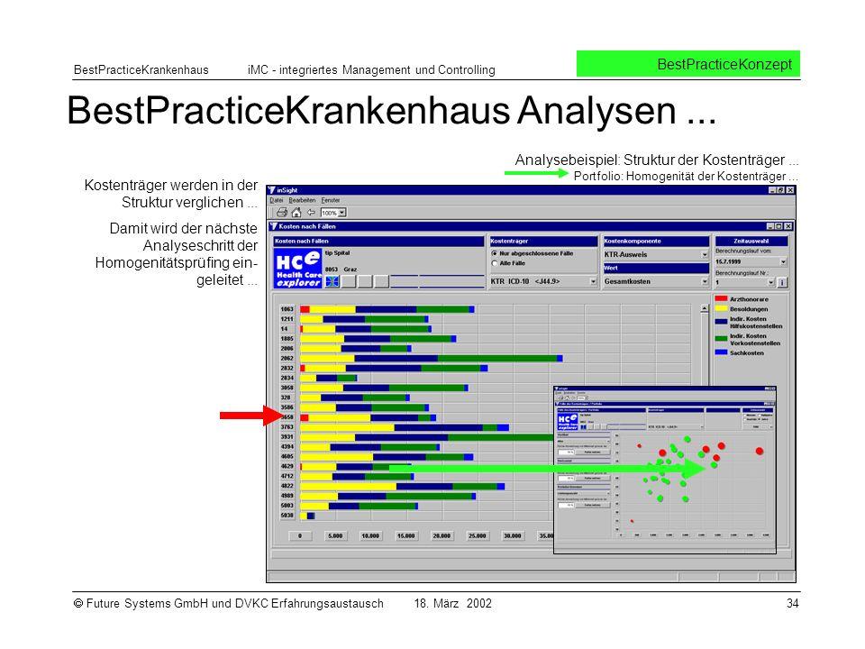 BestPracticeKrankenhaus Analysen ...