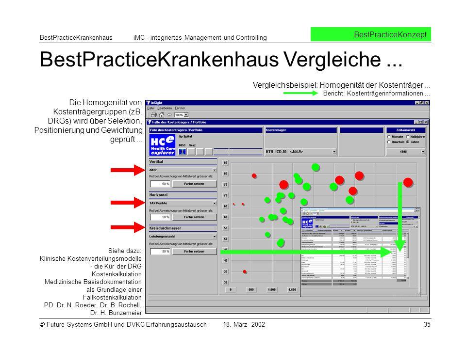 BestPracticeKrankenhaus Vergleiche ...