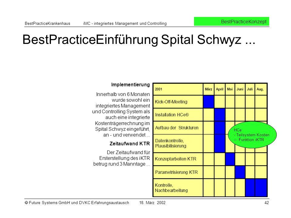 BestPracticeEinführung Spital Schwyz ...