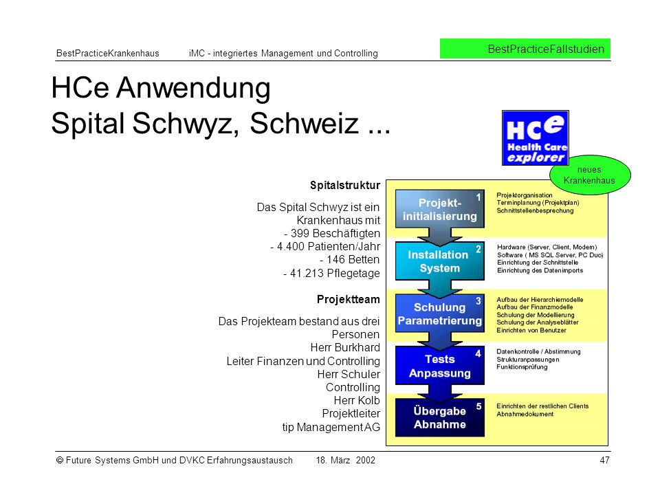 HCe Anwendung Spital Schwyz, Schweiz ...