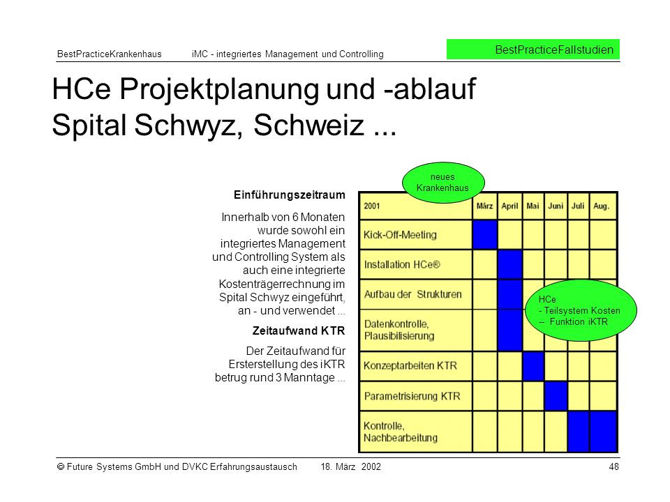HCe Projektplanung und -ablauf Spital Schwyz, Schweiz ...