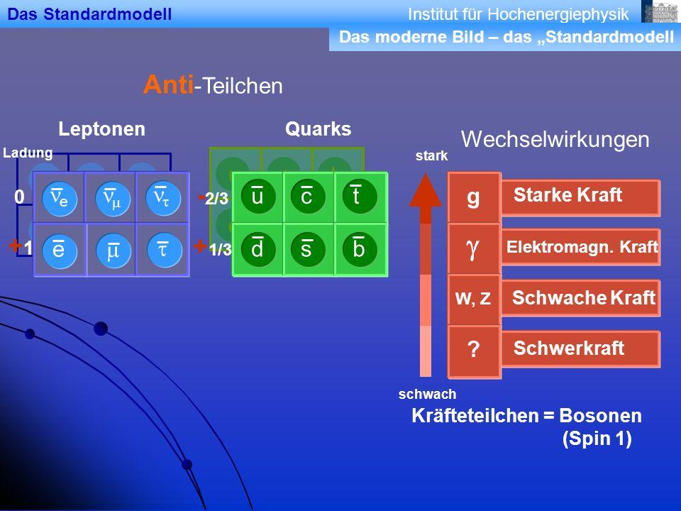 g Anti-Teilchen -2/3 +1 +1/3 Wechselwirkungen d u s c b t e ne m t nm