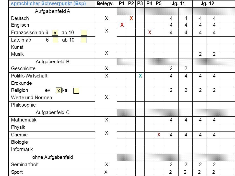 x Aufgabenfeld A 2 X Seminarfach ohne Aufgabenfeld 4 Mathematik Chemie