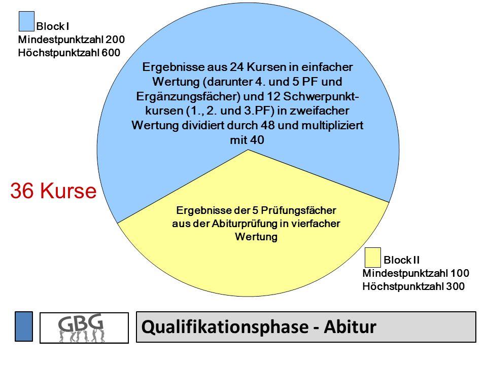 36 Kurse Qualifikationsphase - Abitur