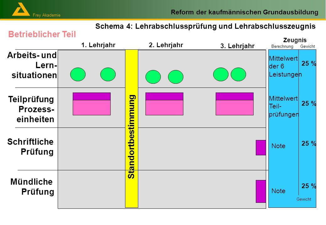 Betrieblicher Teil Arbeits- und Lern- situationen Teilprüfung Prozess-