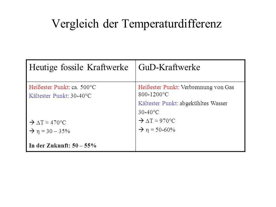 Vergleich der Temperaturdifferenz