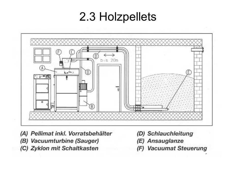 2.3 Holzpellets