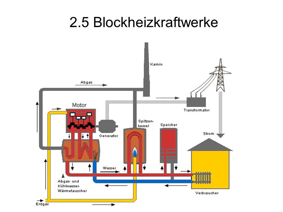 2.5 Blockheizkraftwerke