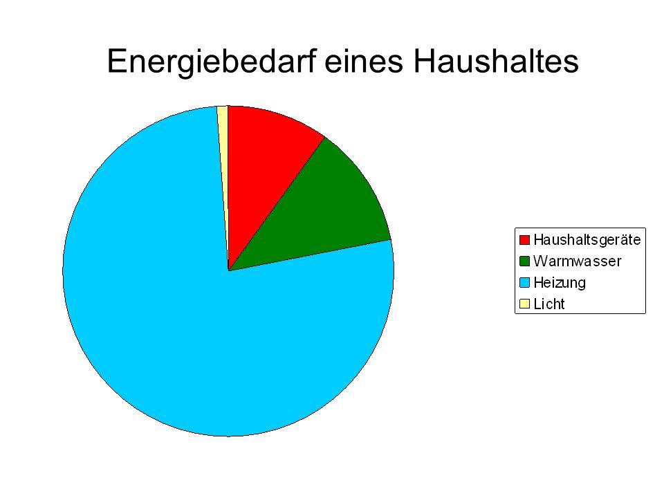 Energiebedarf eines Haushaltes