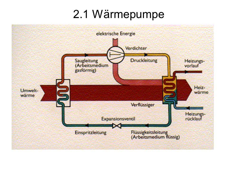 2.1 Wärmepumpe