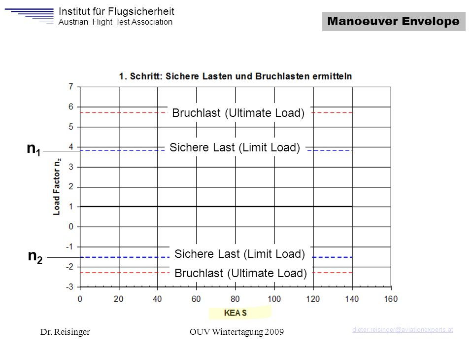 n1 n2 Manoeuver Envelope Bruchlast (Ultimate Load)