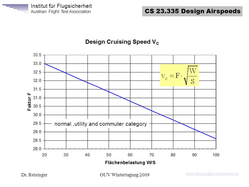 CS 23.335 Design Airspeeds normal ,utility and commuter category