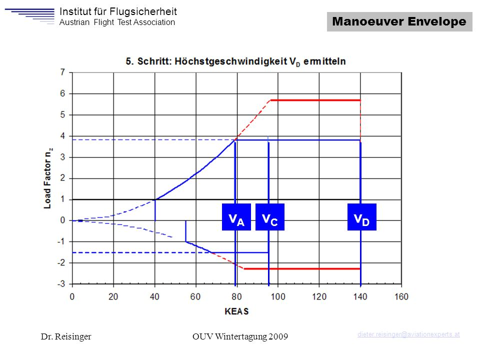 vA vC vD Manoeuver Envelope Dr. Reisinger OUV Wintertagung 2009