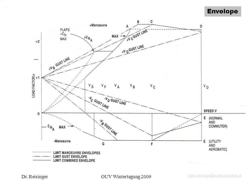 Manoeuver Envelope Envelope Dr. Reisinger OUV Wintertagung 2009