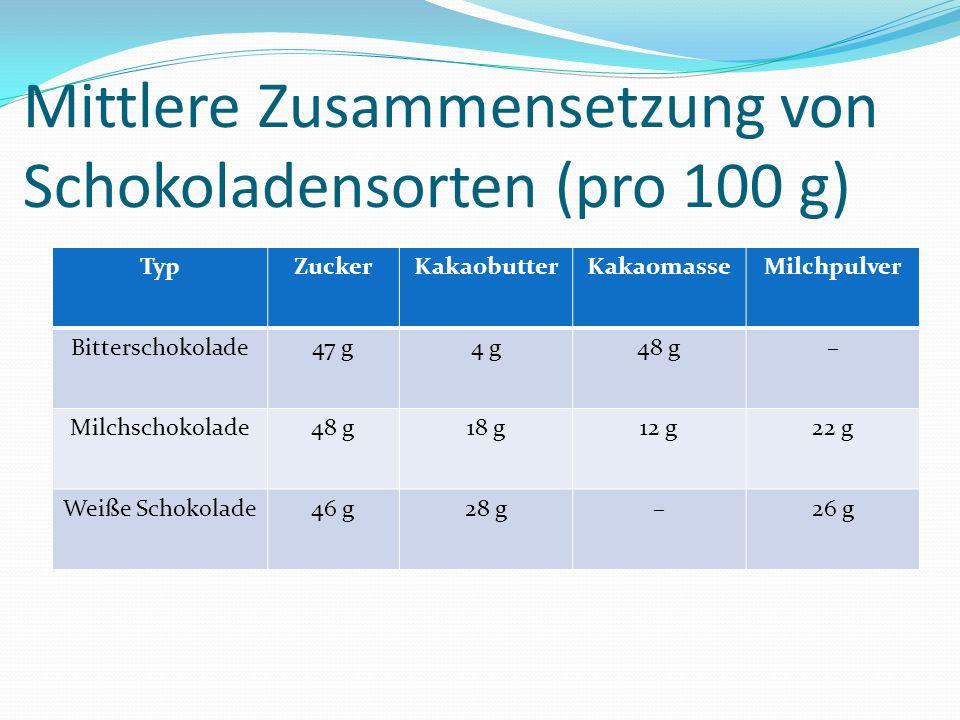 Mittlere Zusammensetzung von Schokoladensorten (pro 100 g)