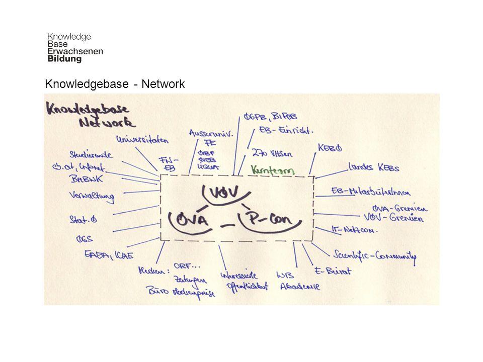 Knowledgebase - Network