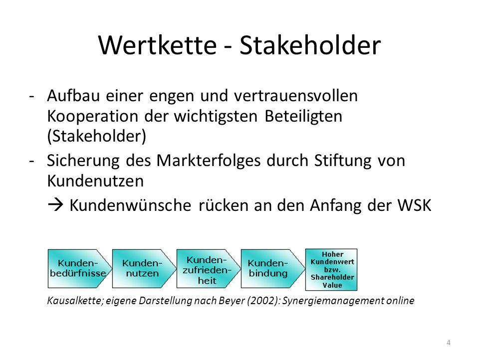 Wertkette - Stakeholder