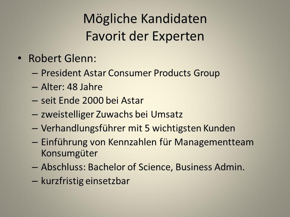 Mögliche Kandidaten Favorit der Experten
