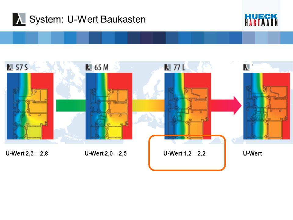 System: U-Wert Baukasten