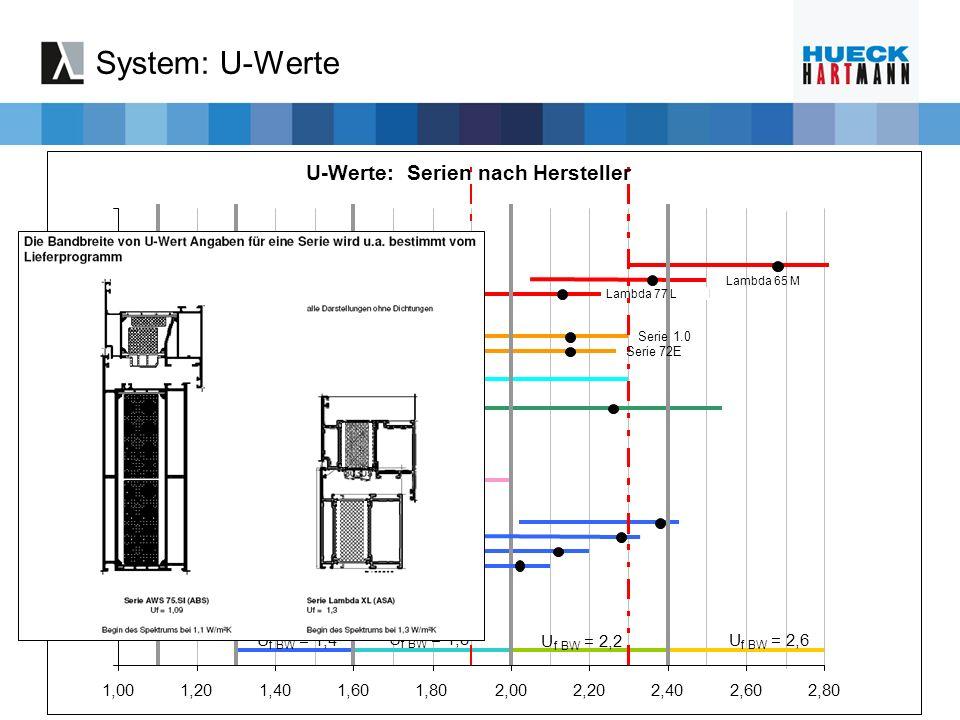 System: U-Werte U-Werte: Serien nach Hersteller U = 1,4 = 1,8 = 2,2