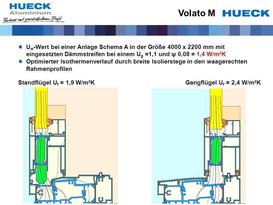 Volato M Uw-Wert bei einer Anlage Schema A in der Größe 4000 x 2200 mm mit eingesetzten Dämmstreifen bei einem Ug =1,1 und ψ 0,08 = 1,4 W/m²K.