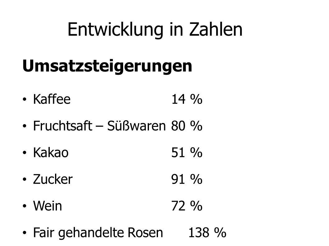 Entwicklung in Zahlen Umsatzsteigerungen Kaffee 14 %