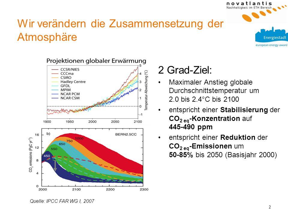 Wir verändern die Zusammensetzung der Atmosphäre