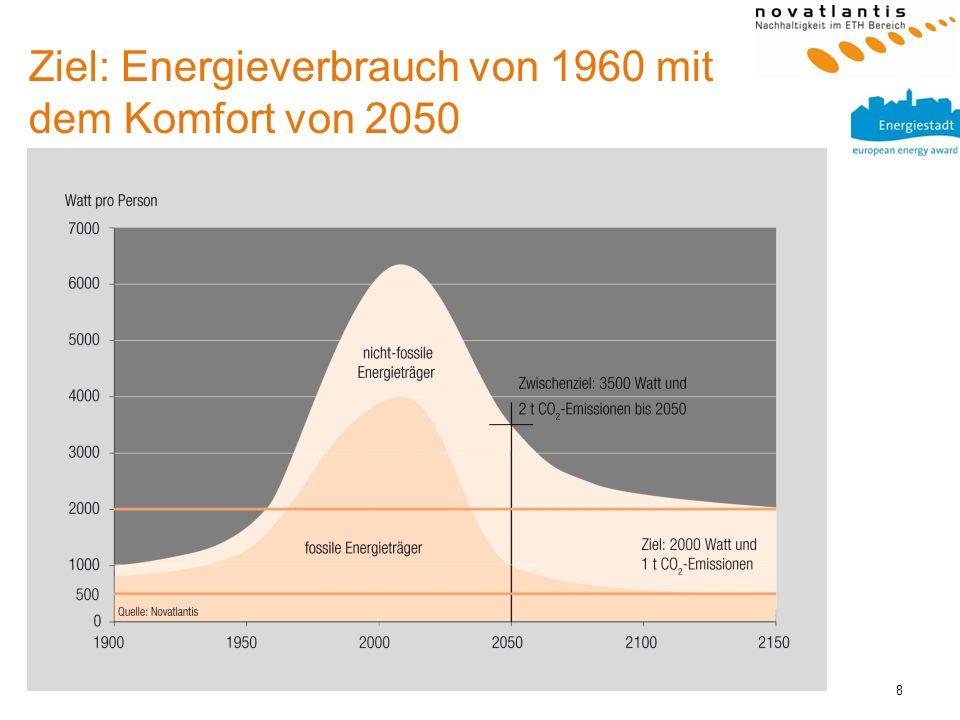 Ziel: Energieverbrauch von 1960 mit dem Komfort von 2050