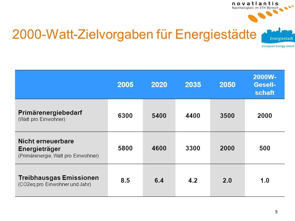 2000-Watt-Zielvorgaben für Energiestädte