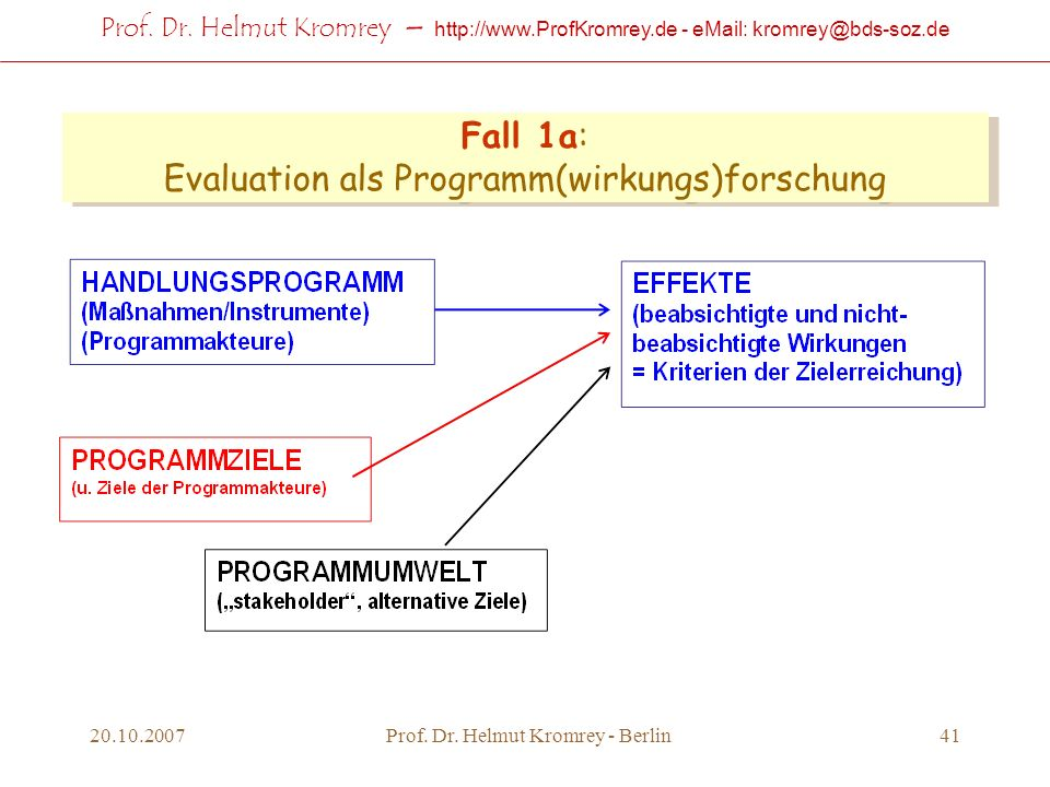 Fall 1a: Evaluation als Programm(wirkungs)forschung