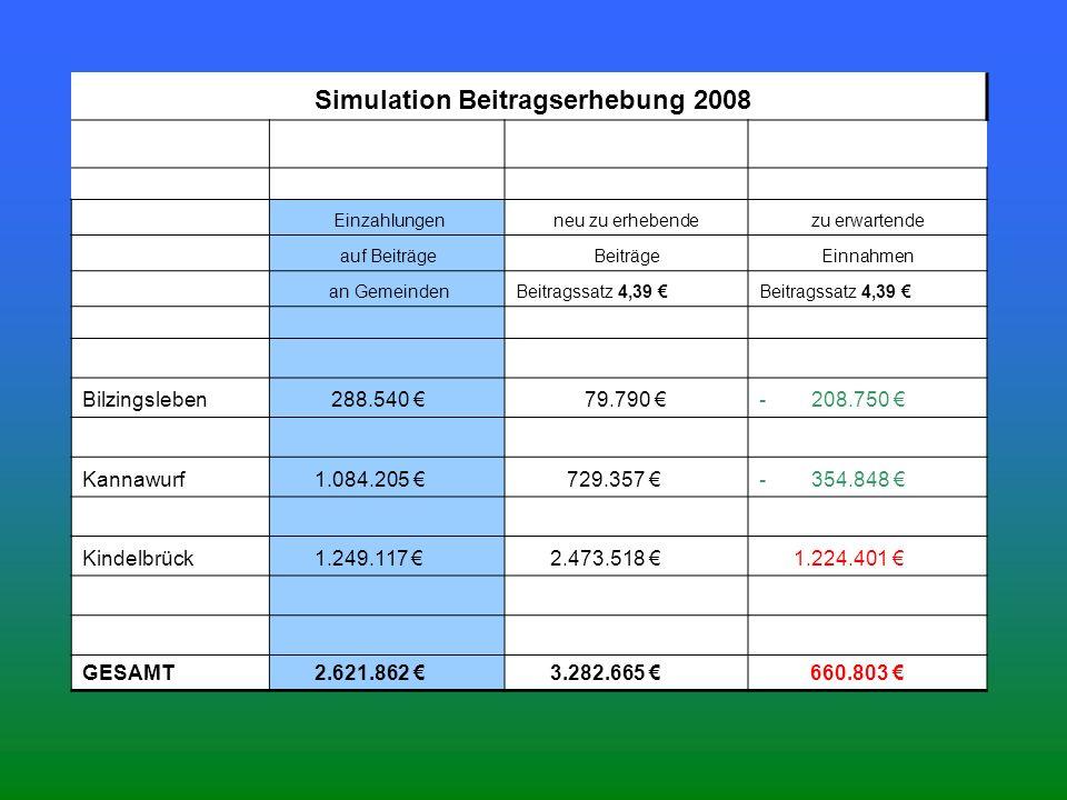 Simulation Beitragserhebung 2008