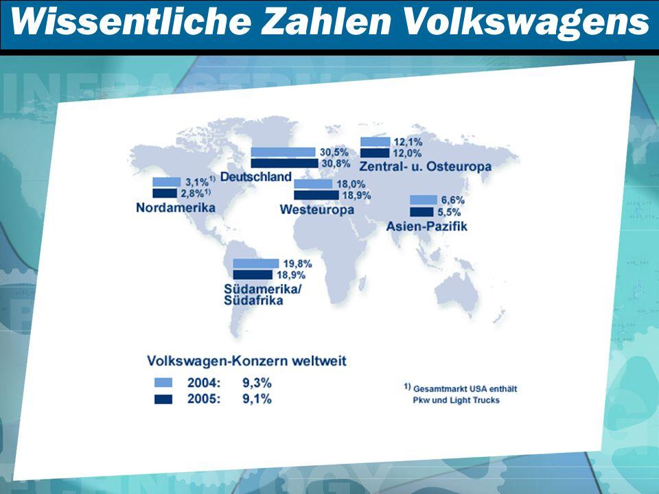 Wissentliche Zahlen Volkswagens
