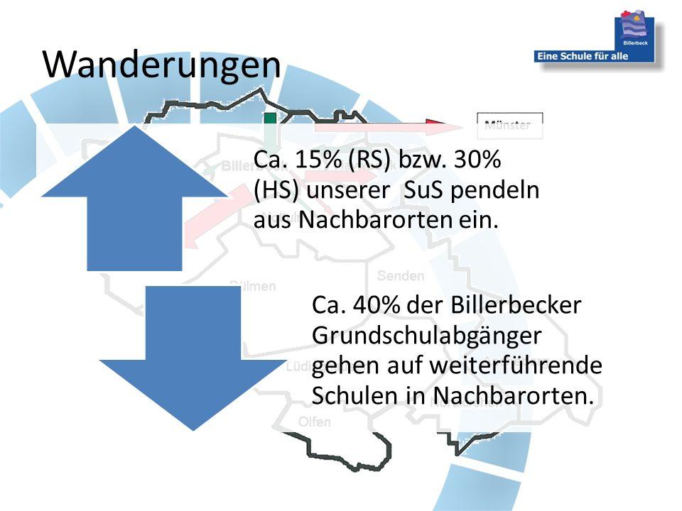 Wanderungen Ca. 15% (RS) bzw. 30% (HS) unserer SuS pendeln aus Nachbarorten ein.
