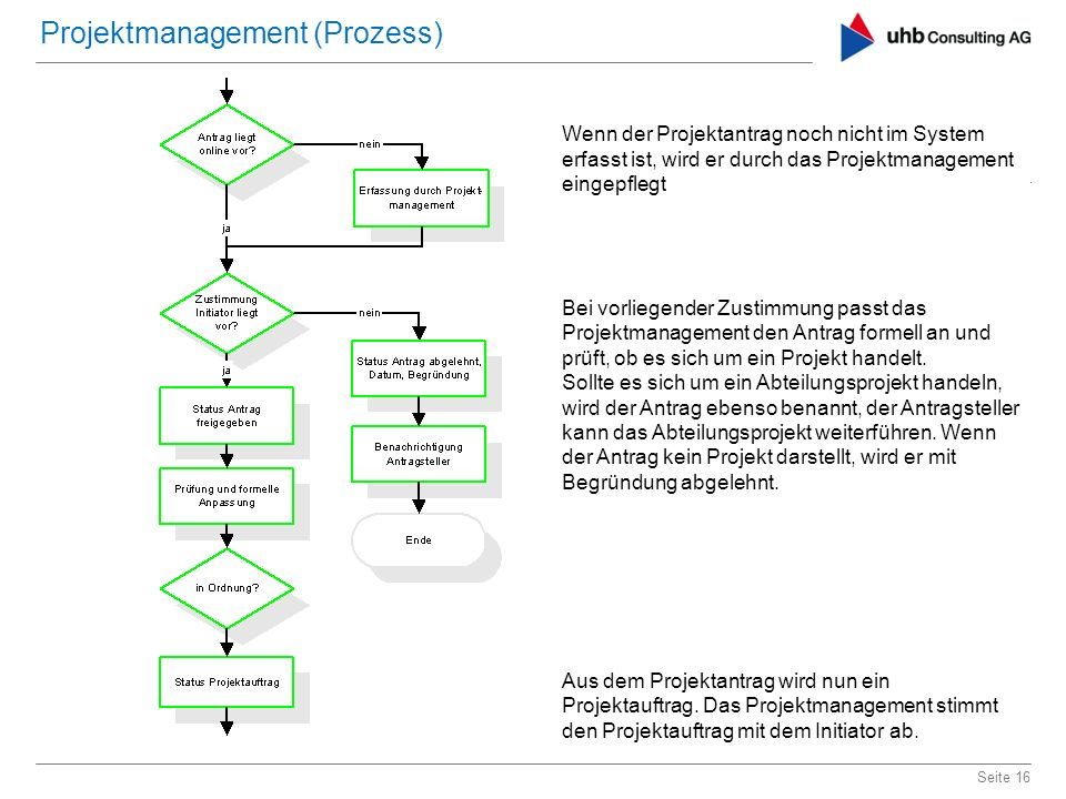 Projektmanagement (Prozess)
