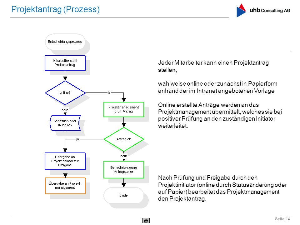 Projektantrag (Prozess)