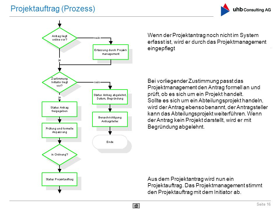Projektauftrag (Prozess)